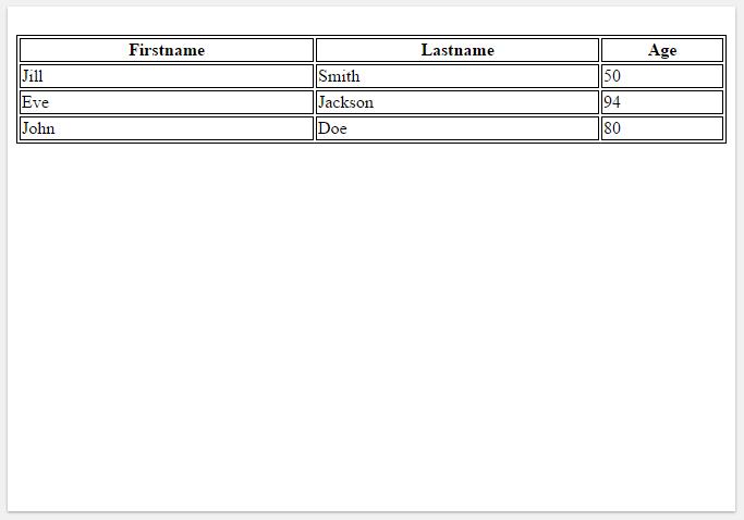 περιγράμματα πινάκων στην html